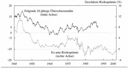 Ein Interview mit Thomas Fricke über den nächsten Crash, die Gewinnsituation der Unternehmen, die Zukunft des Euros und über den großen Crash der Jahre /